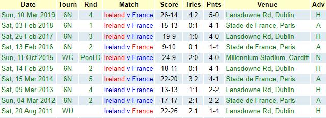 Ireland v France last 10 encounters