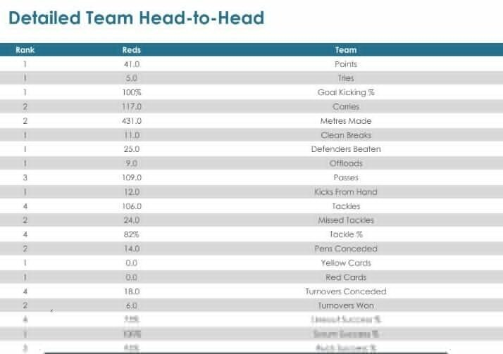 Super Rugby AU, Round two - Teams and Predictions