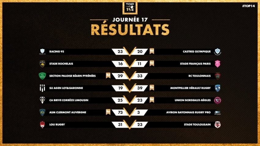 Top 14 round 17 results