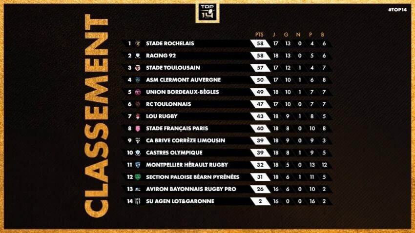 Top 14 standings - 20 Feb