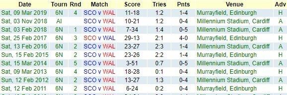 Scotland v Wales - Teams and Predictions