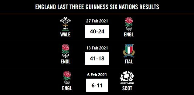 England last three Six Nations results 2021