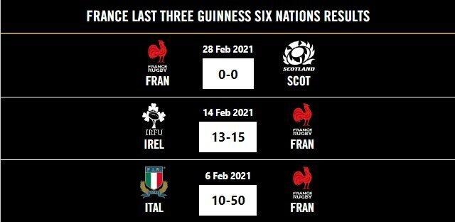 France-last-three-Six-Nations-results-2021