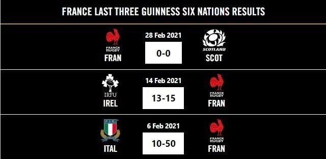 France last three Six Nations results 2021