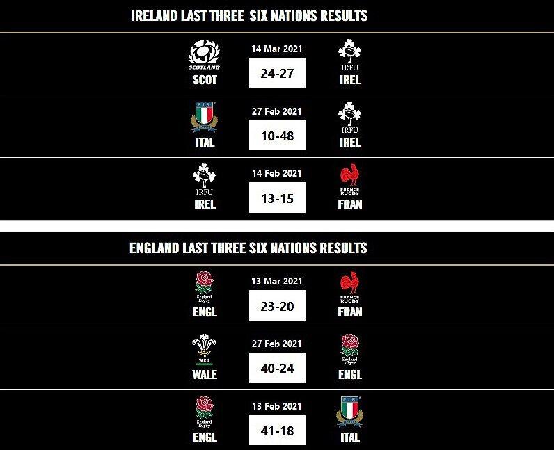 Ireland versus England recent results