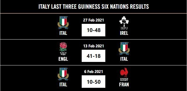 Italy last three Six Nations results 2021
