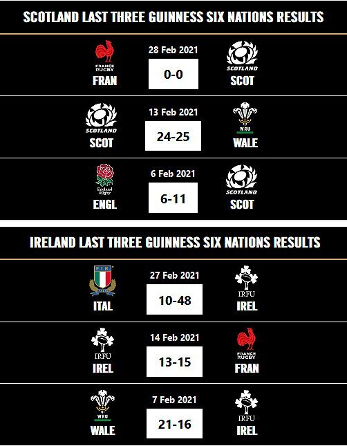Scotland versus Ireland