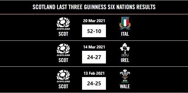 Scotland-last-three-matches-2021