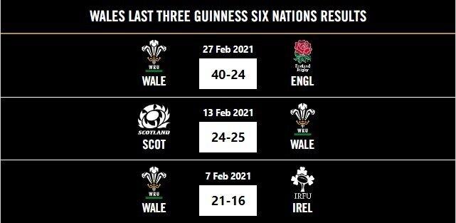 Wales last three Six Nations results 2021
