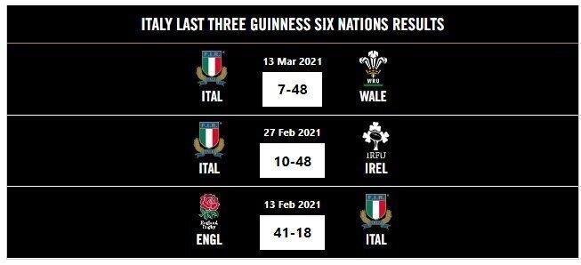 Scotland v Italy - Teams & Predictions