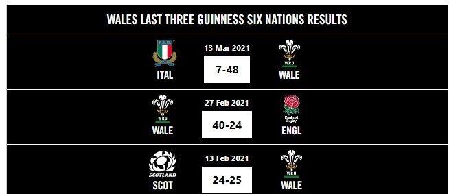 France v Wales - Teams and Predictions