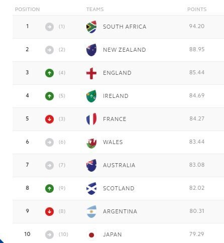 World Rankings: France fall