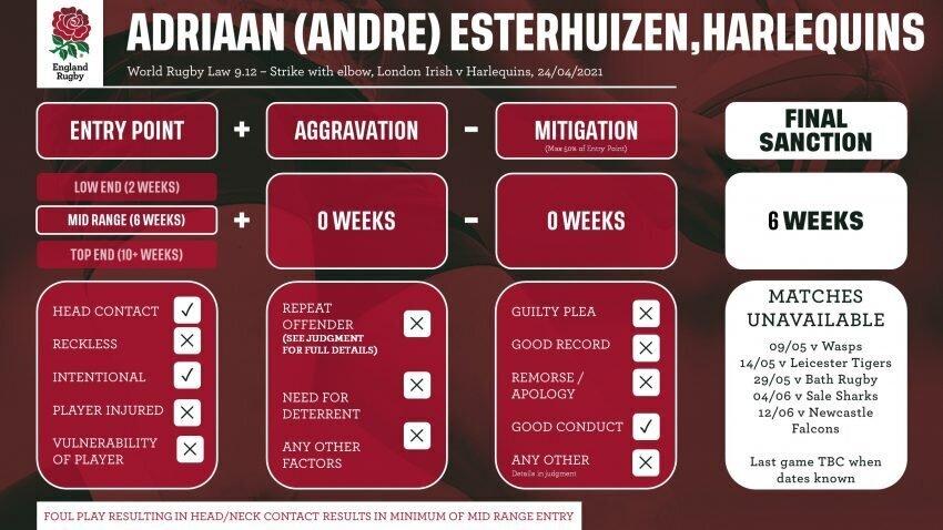 Andre Esterhuizen ban 2021