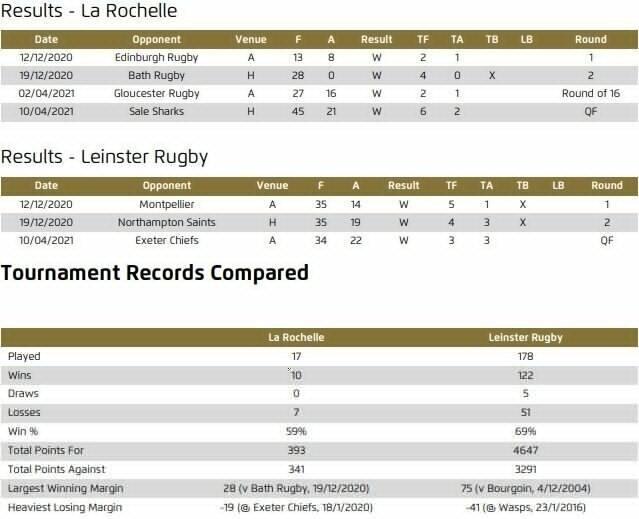 La-Rochelle-v-Leinster-head-to-head