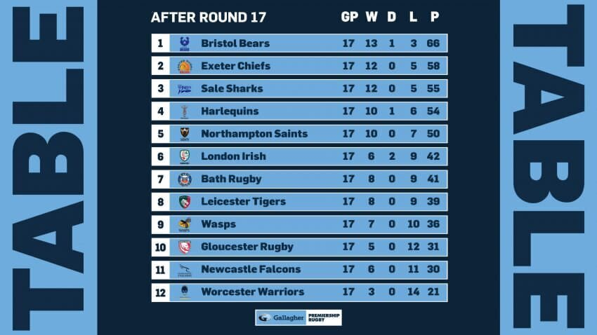 Premiership standings after 17 rounds