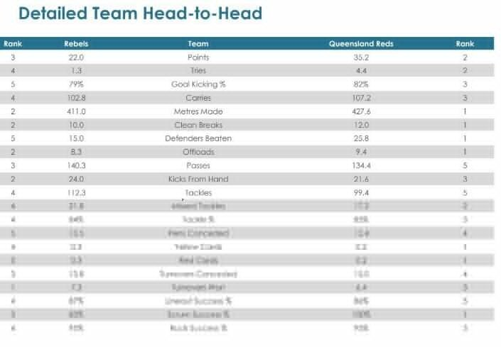 Super Rugby AU, Round Seven - Teams and Predictions