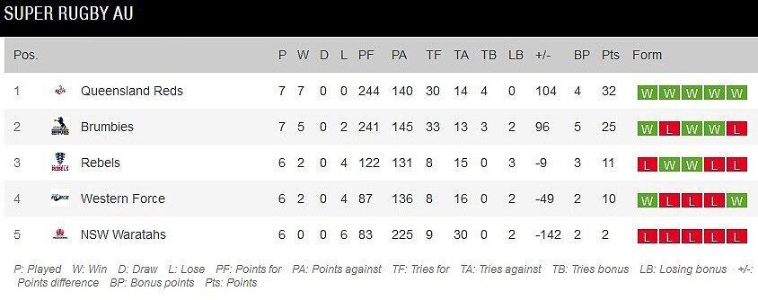 Super RugbyAU standings