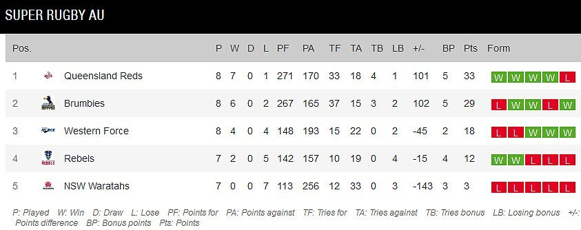 Super-Rugby-AU-standings-Round-Eight