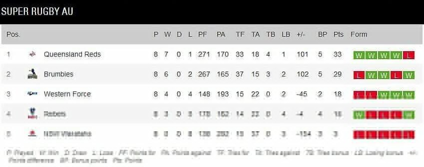 Super-Rugby-AU-standings-after-eight-rounds