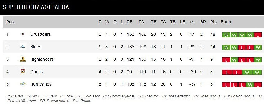 Super Rugby Aotearoa standings