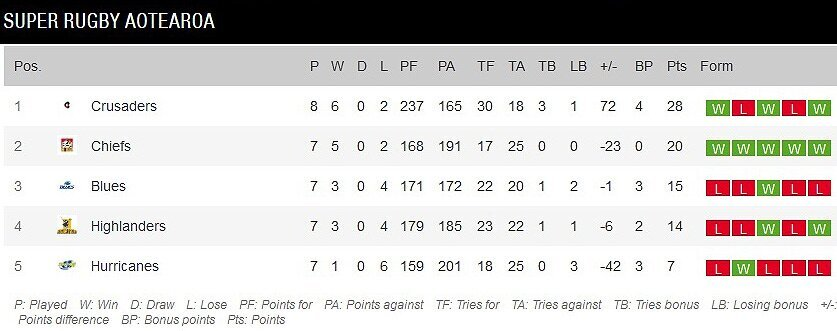 Super-Rugby-Aotearoa-standings-after-nine-rounds