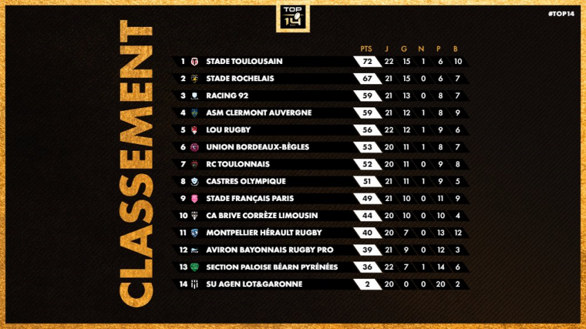 Top 14 standings Round 22
