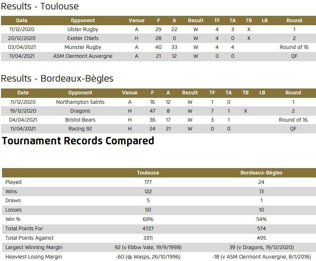 Toulouse-v-Bordeaux-head-to-head