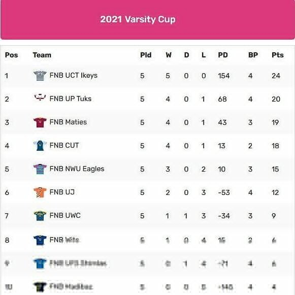 Varsity-Cup-standings-Round-Five