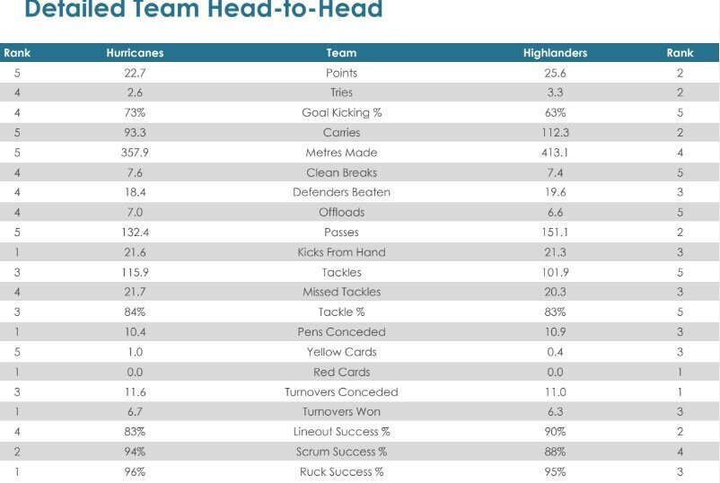 Super Rugby Aotearoa, Round 10 - Teams and Predictions