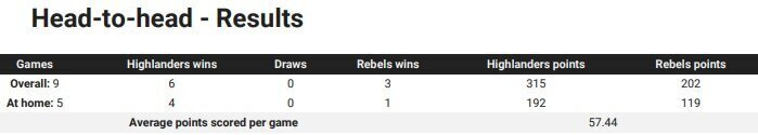 Highlanders v Rebels head to head