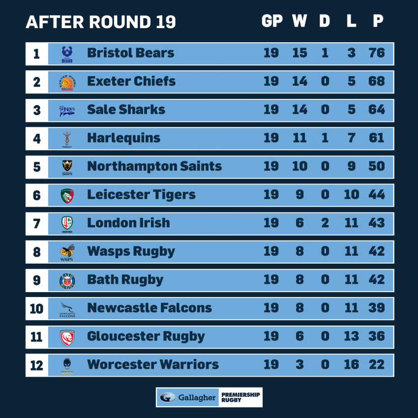 Premiership standings after 10 Rounds