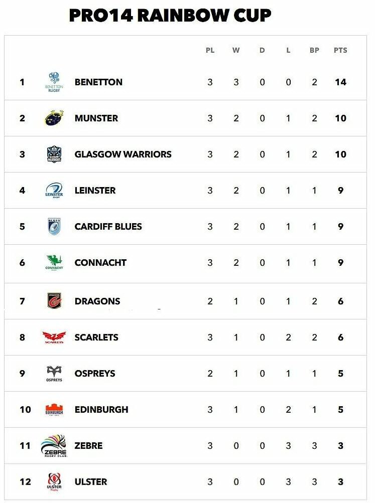 Rainbow-Cup-Pro14-table-after-three-rounds