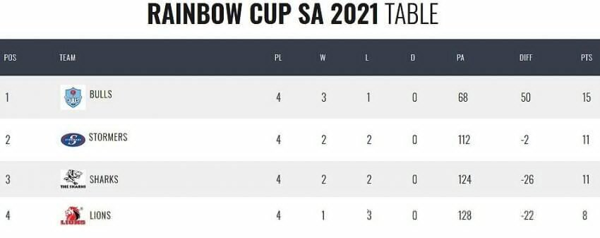 Rainbow-Cup-standings-Round-Four-updated