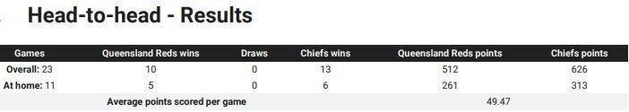 Reds v Chiefs head to head