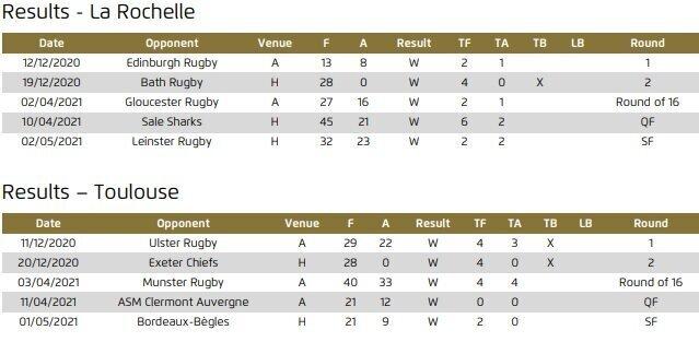 Results-La-Rochelle-Toulouse