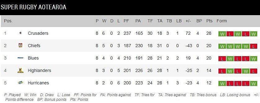 Super-Rugby-Aotearoa-final-standings
