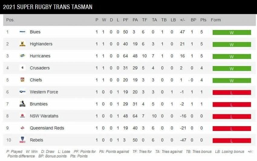 Super-Rugby-Trans-Tasman-standings-Round-One