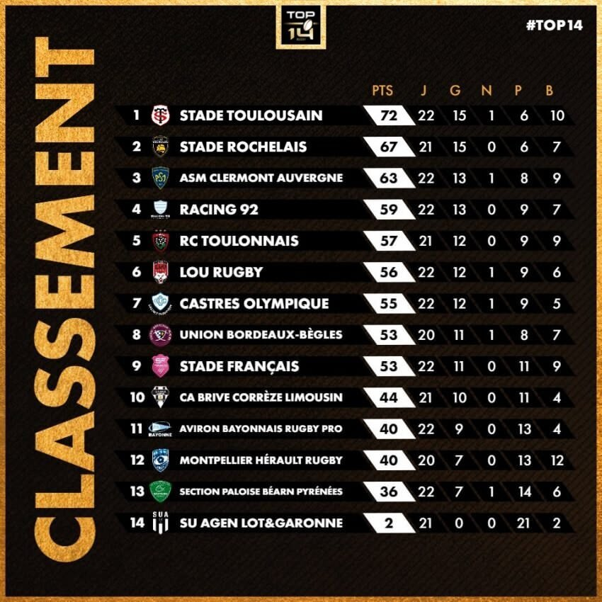 Top 14 standings after 22 rounds