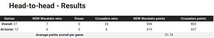 Waratahs-v-Crusaders-head-to-head