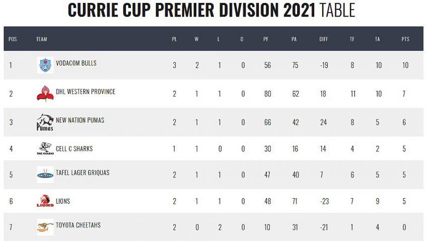 Currie-Cup-standings