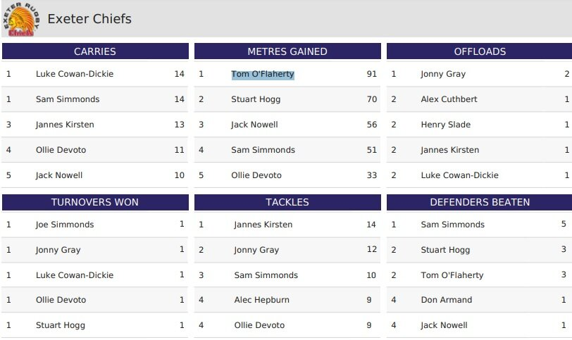 Exeter 2021 Final stats