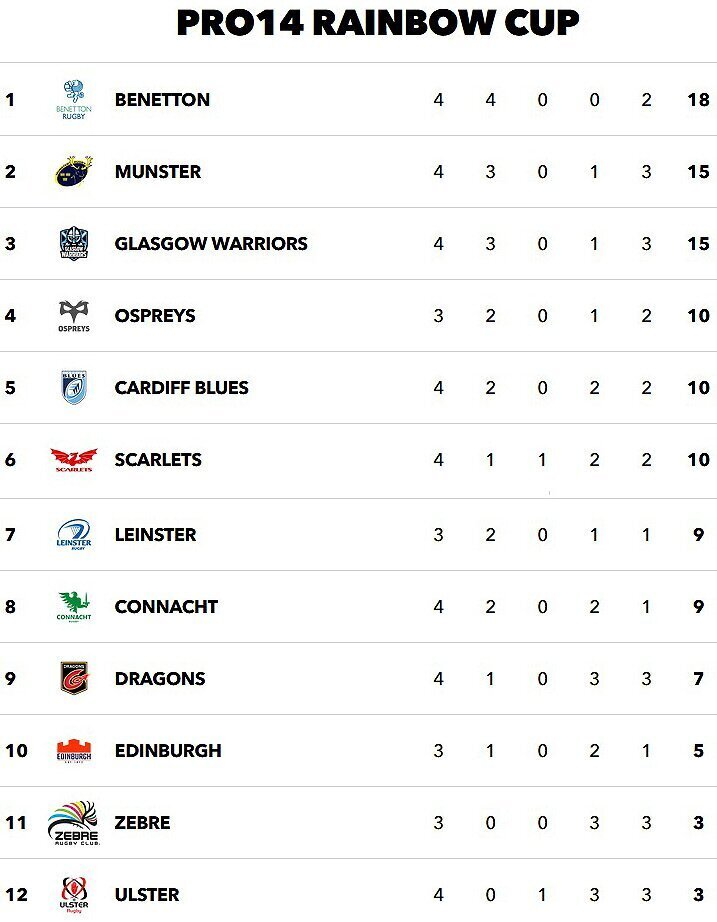 Rainbow-Cup-standings-Pro14-Round-Four