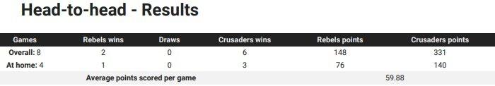Rebels v Crusaders head to head