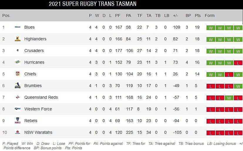 Super-Rugby-Trans-Tasman-standings-after-four-rounds