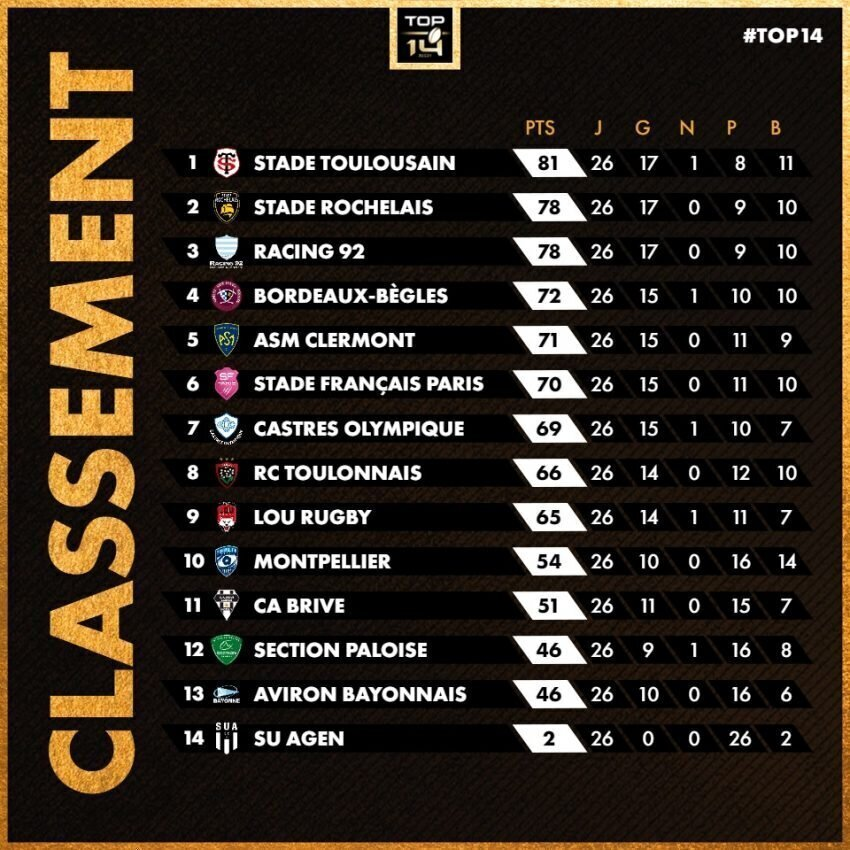 Top 14 standings after 26 rounds