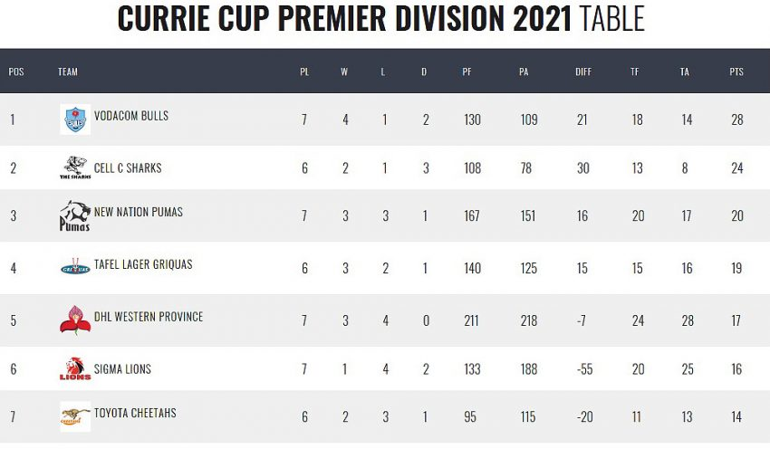 Currie-Cup-standings-Round-Seven