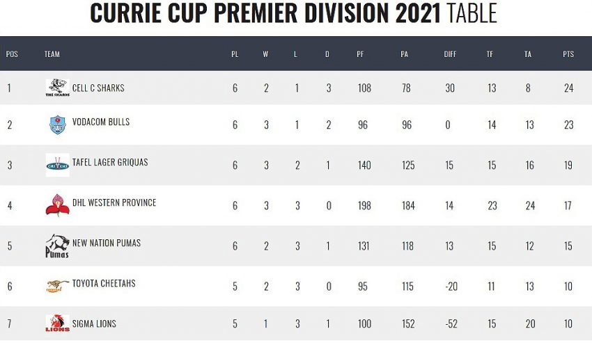 Currie-Cup-standings-after-seven-rounds
