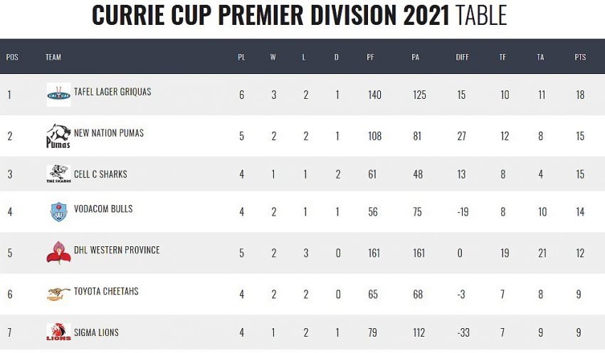 Currie-Cup-standings-round-six
