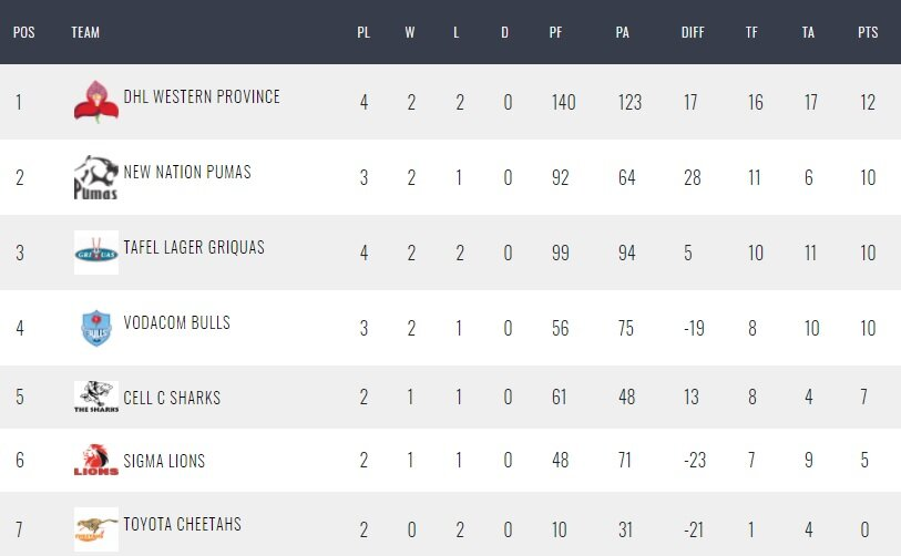 Latest Currie Cup standings
