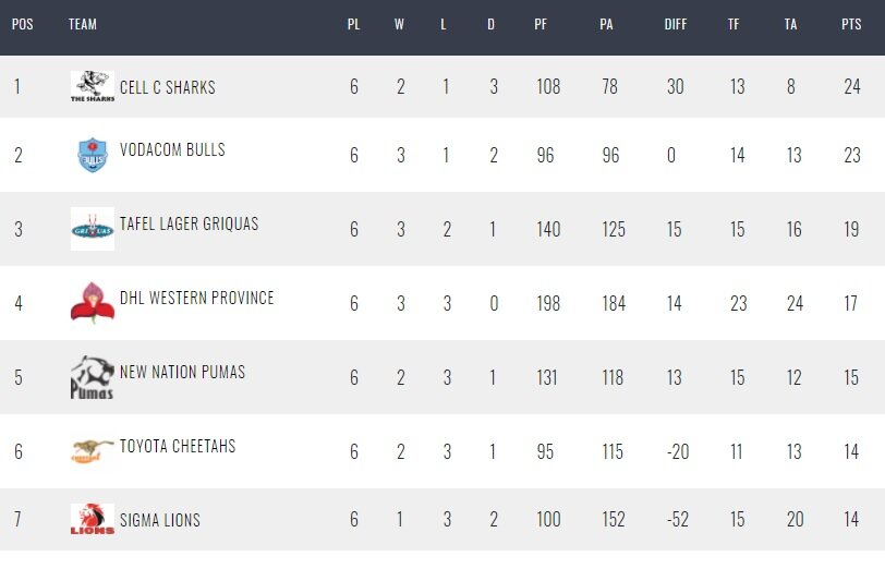 Latest-Currie-Cup-standings
